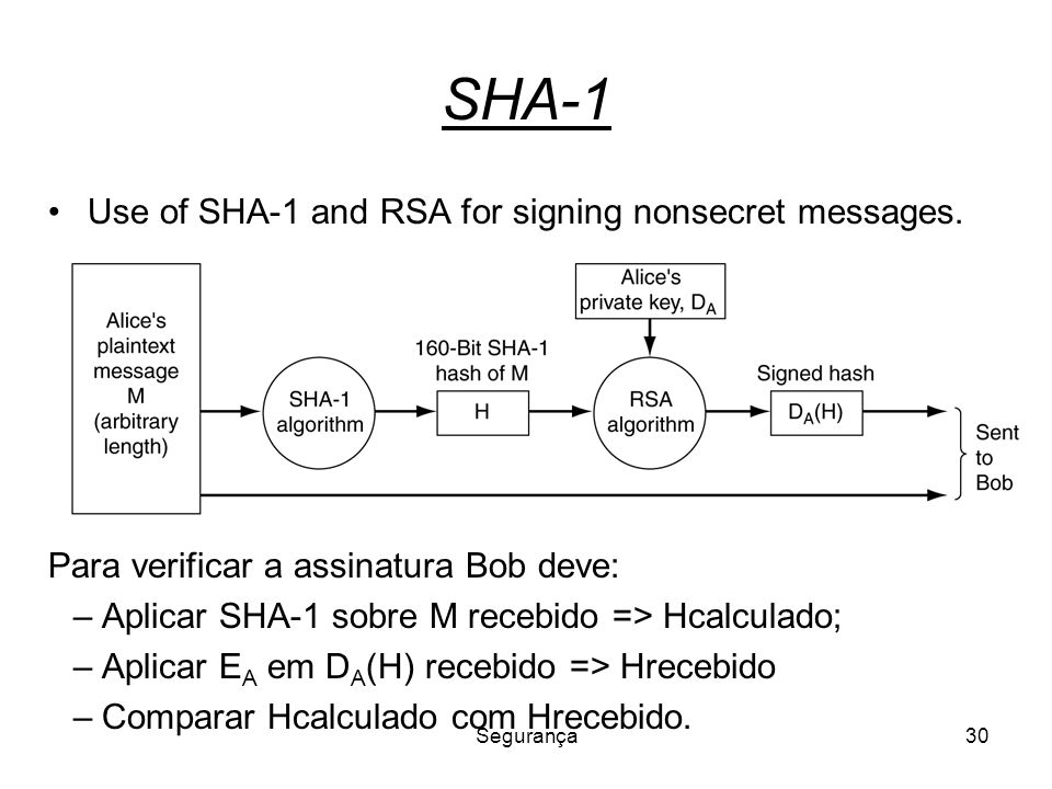 SHA-1 Use of SHA-1 and RSA for signing nonsecret messages.