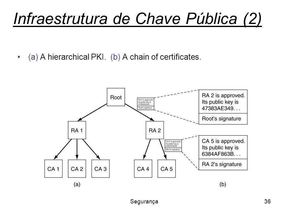 Infraestrutura de Chave Pública (2)
