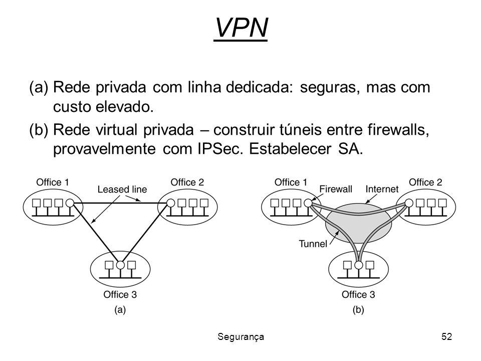 VPN Rede privada com linha dedicada: seguras, mas com custo elevado.