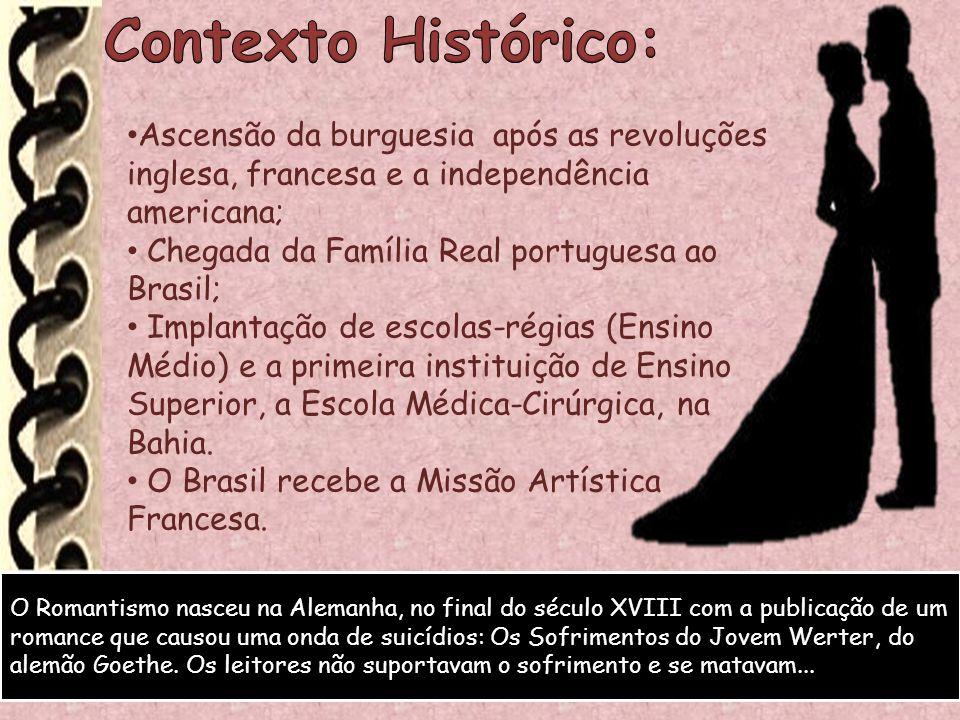 Contexto Histórico: Ascensão da burguesia após as revoluções inglesa, francesa e a independência americana;
