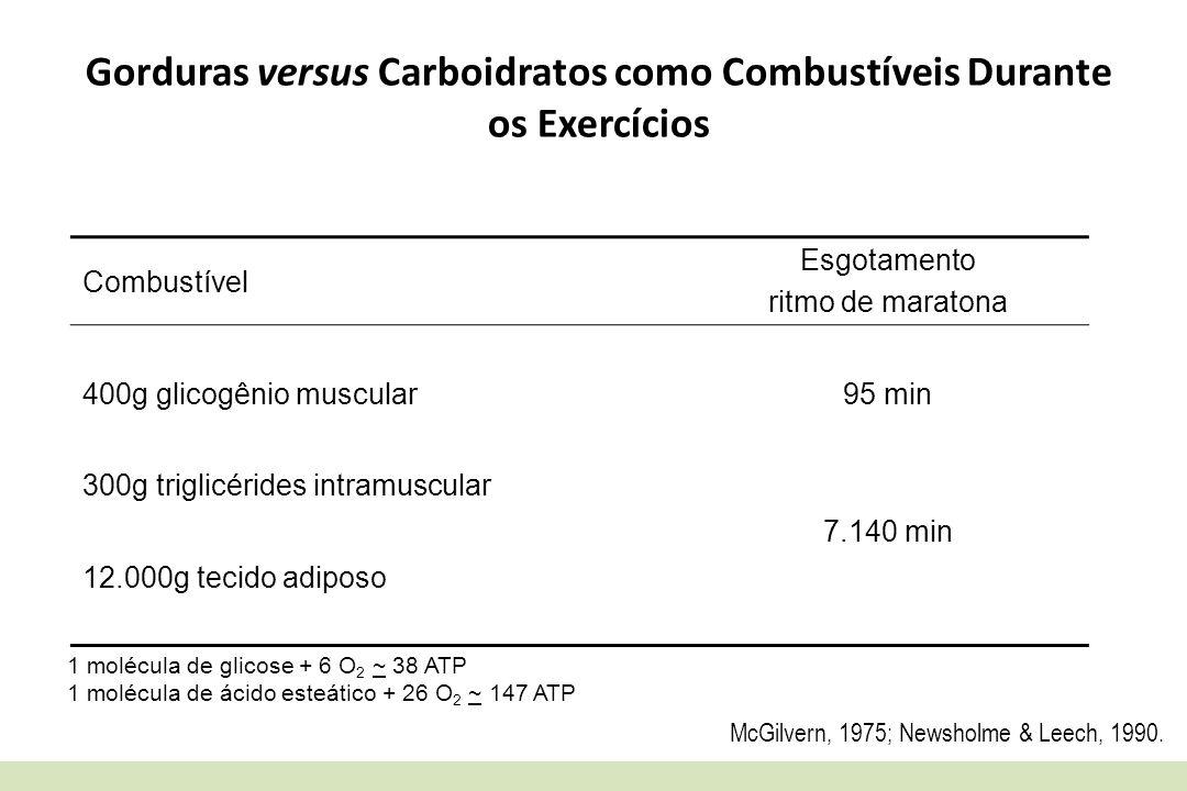 Gorduras versus Carboidratos como Combustíveis Durante os Exercícios