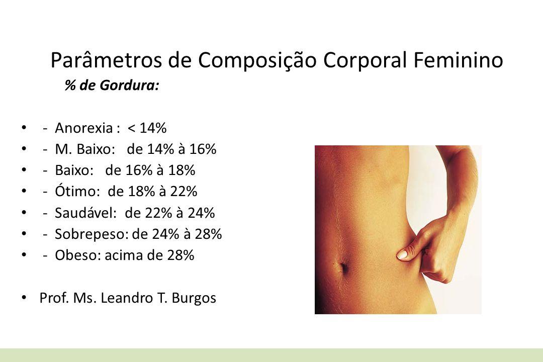 Parâmetros de Composição Corporal Feminino