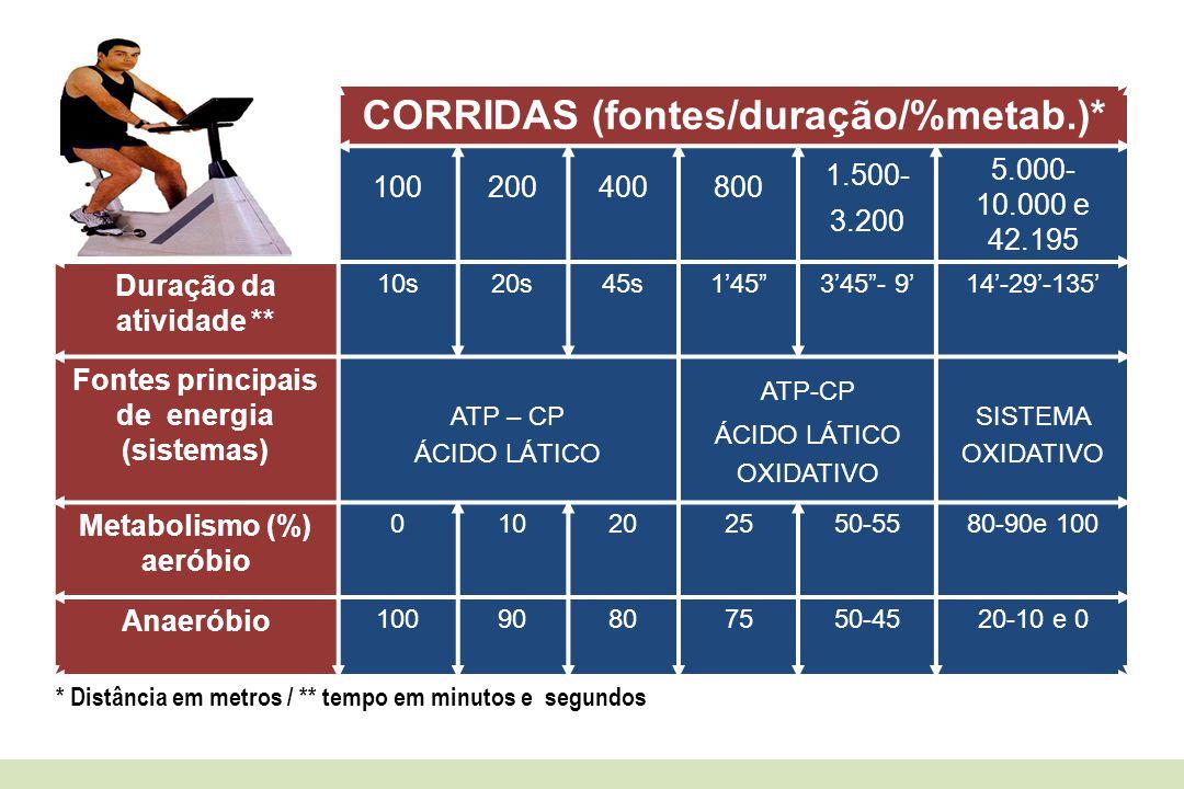 CORRIDAS (fontes/duração/%metab.)*