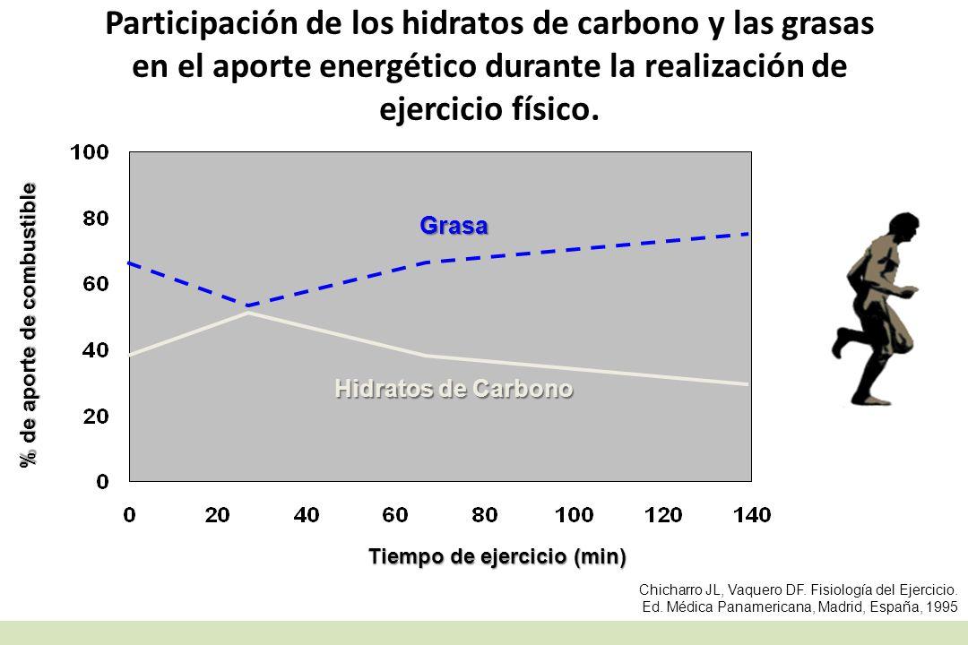 % de aporte de combustible Tiempo de ejercicio (min)