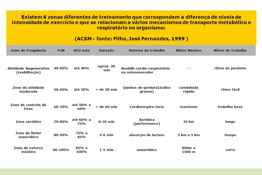 (ACSM - fonte: Filho, José Fernandes, 1999 )