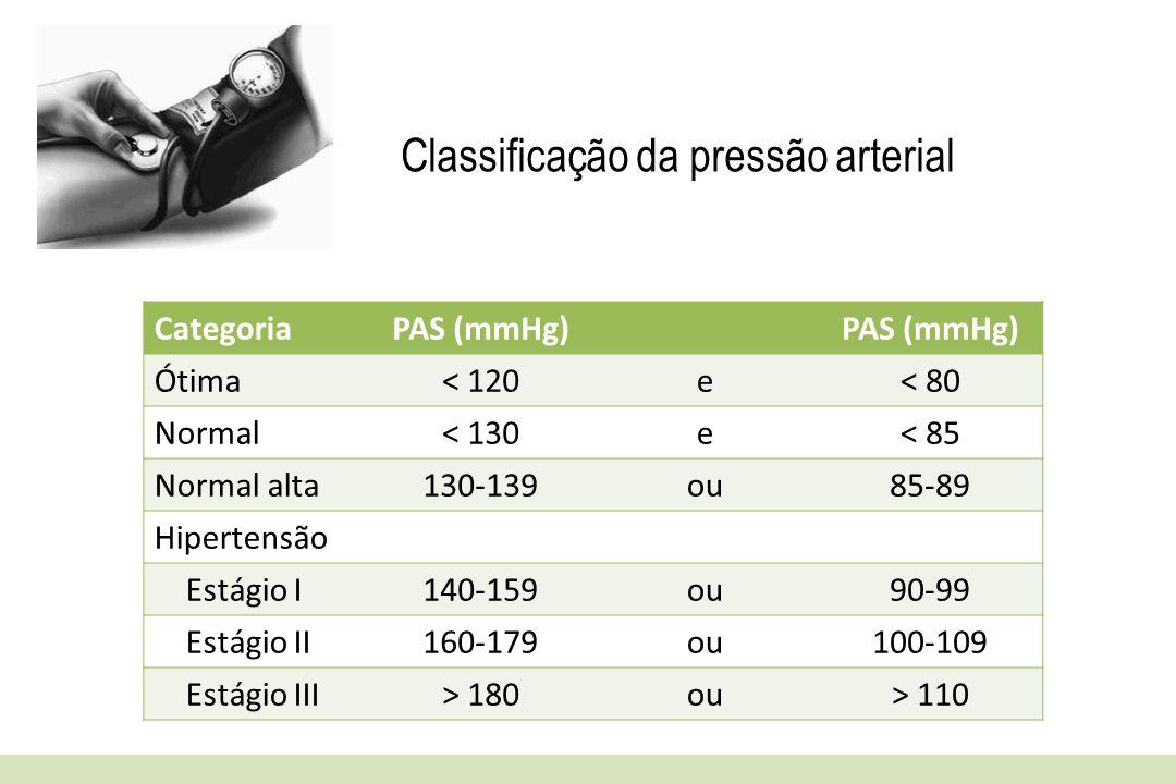 Classificação da pressão arterial