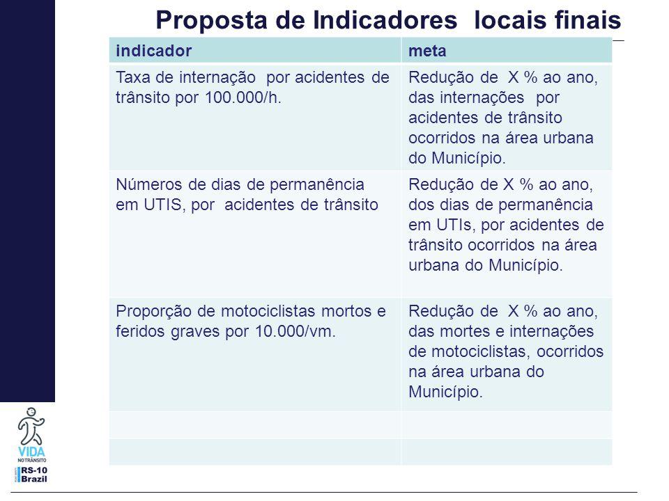 Proposta de Indicadores locais finais