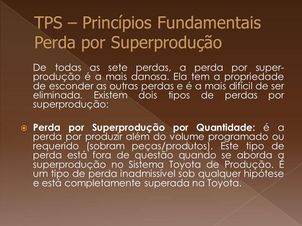 TPS – Princípios Fundamentais Perda por Superprodução
