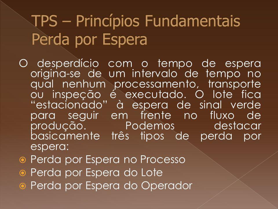 TPS – Princípios Fundamentais Perda por Espera