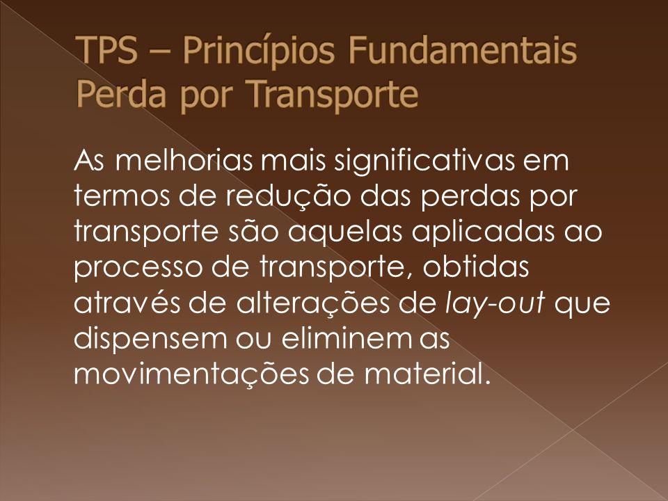 TPS – Princípios Fundamentais Perda por Transporte