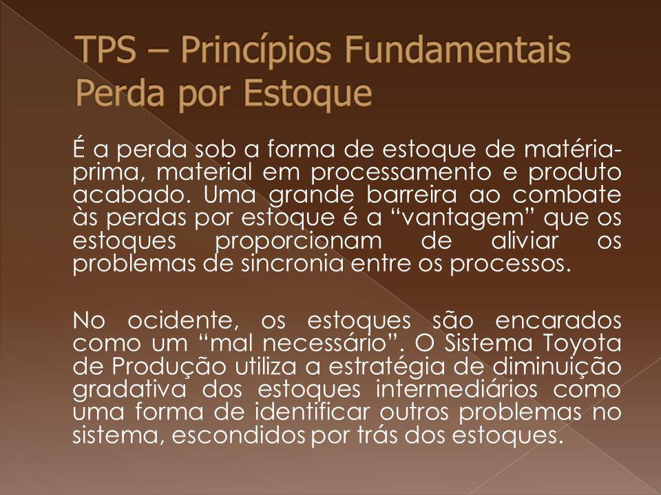TPS – Princípios Fundamentais Perda por Estoque