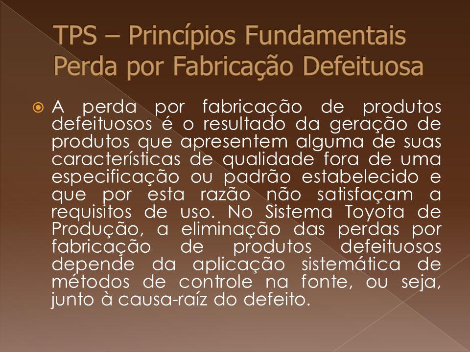 TPS – Princípios Fundamentais Perda por Fabricação Defeituosa