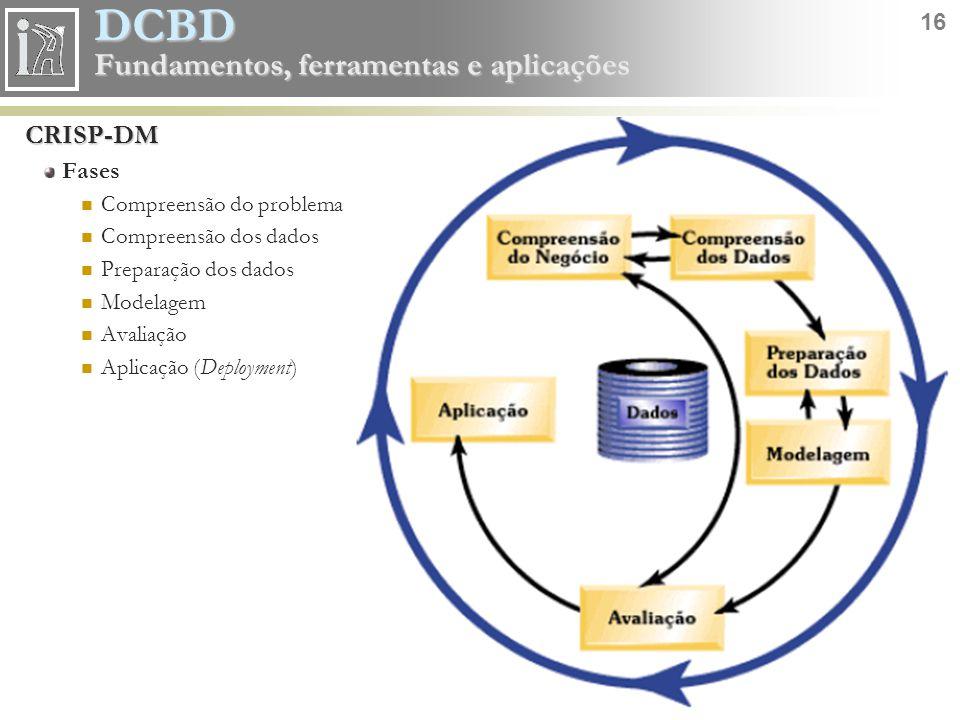 CRISP-DM Fases Compreensão do problema Compreensão dos dados