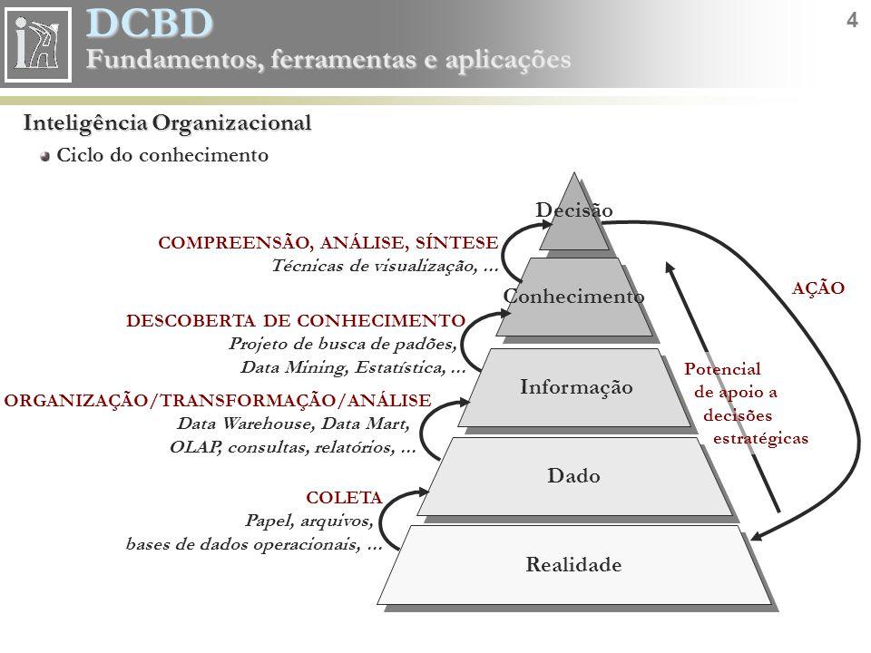Inteligência Organizacional