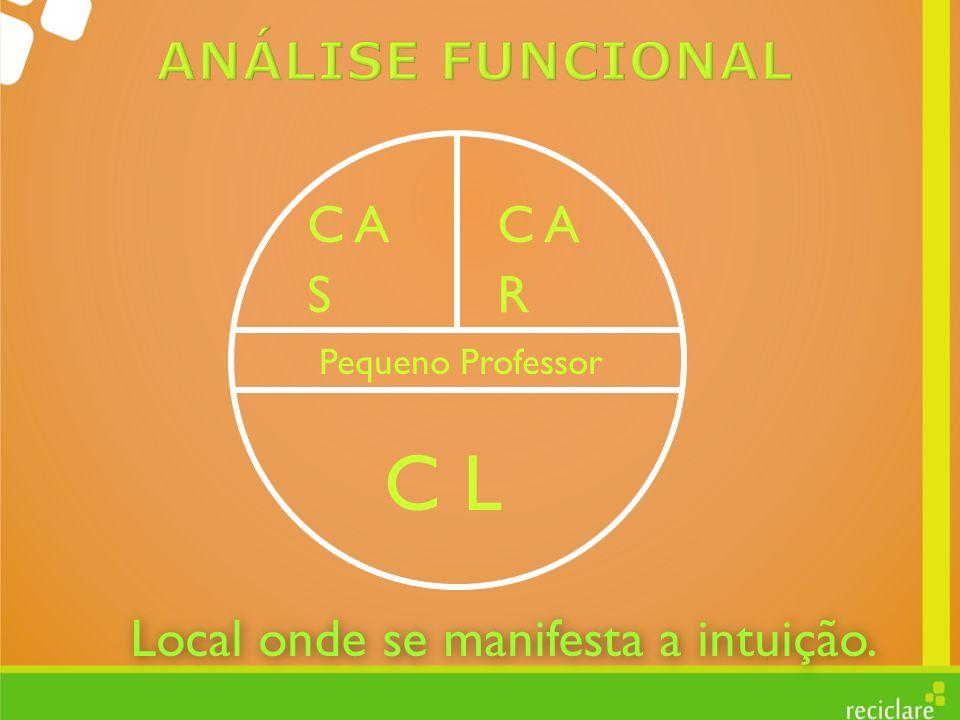 C L ANÁLISE FUNCIONAL C A C A S R Local onde se manifesta a intuição.