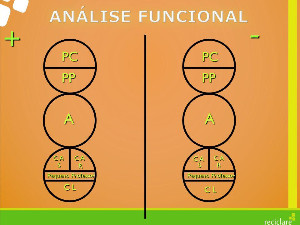 - + ANÁLISE FUNCIONAL A A PC PC PP PP C L C L C A C A C A C A S R S R