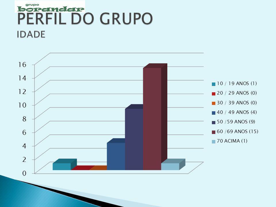 PERFIL DO GRUPO IDADE