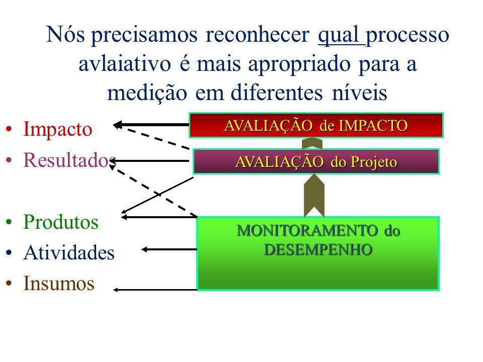 MONITORAMENTO do DESEMPENHO