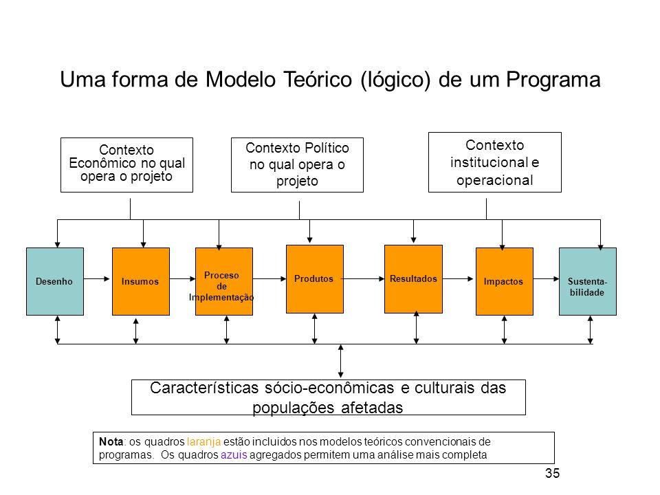 Uma forma de Modelo Teórico (lógico) de um Programa