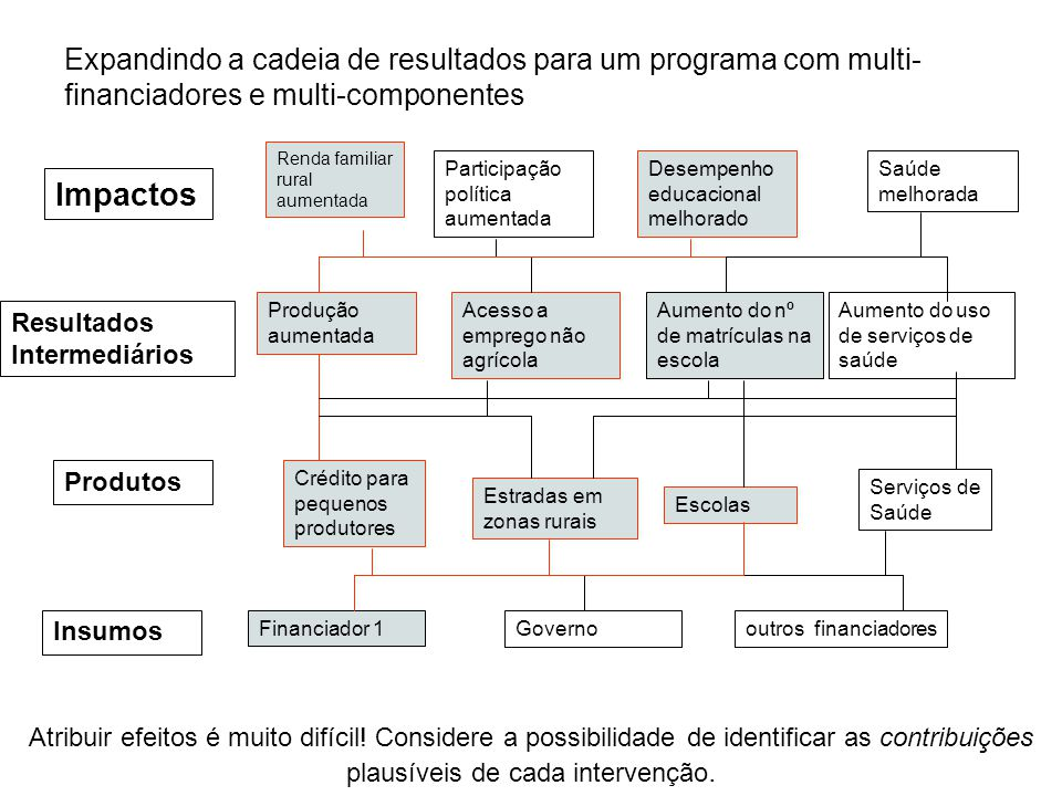 Expandindo a cadeia de resultados para um programa com multi-financiadores e multi-componentes