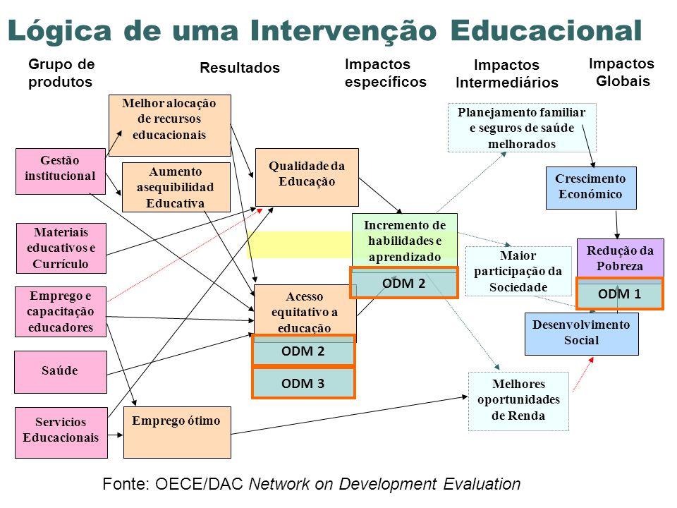 Lógica de uma Intervenção Educacional
