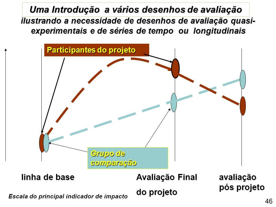 Uma Introdução a vários desenhos de avaliação
