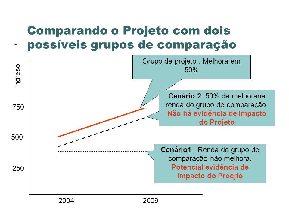 Comparando o Projeto com dois possíveis grupos de comparação