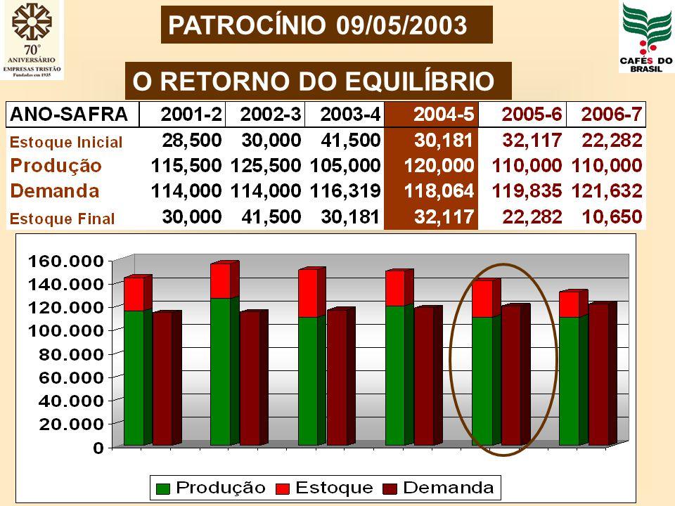 PATROCÍNIO 09/05/2003 O RETORNO DO EQUILÍBRIO