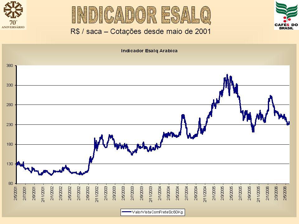 INDICADOR ESALQ R$ / saca – Cotações desde maio de 2001