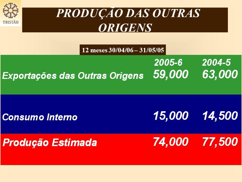 PRODUÇÃO DAS OUTRAS ORIGENS