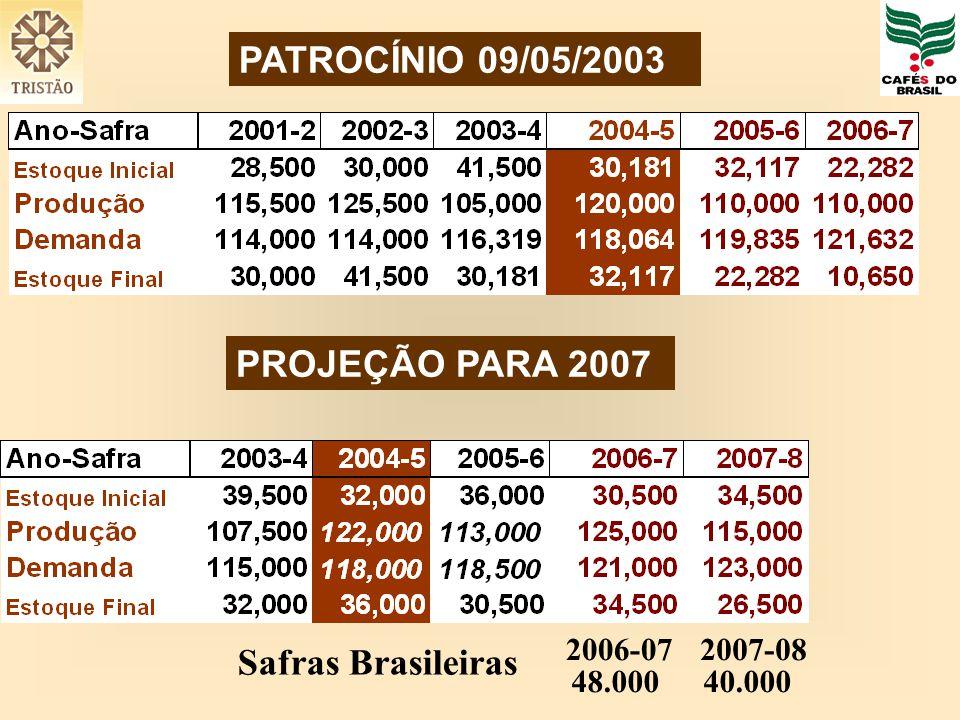 PATROCÍNIO 09/05/2003 PROJEÇÃO PARA 2007 Safras Brasileiras 2006-07