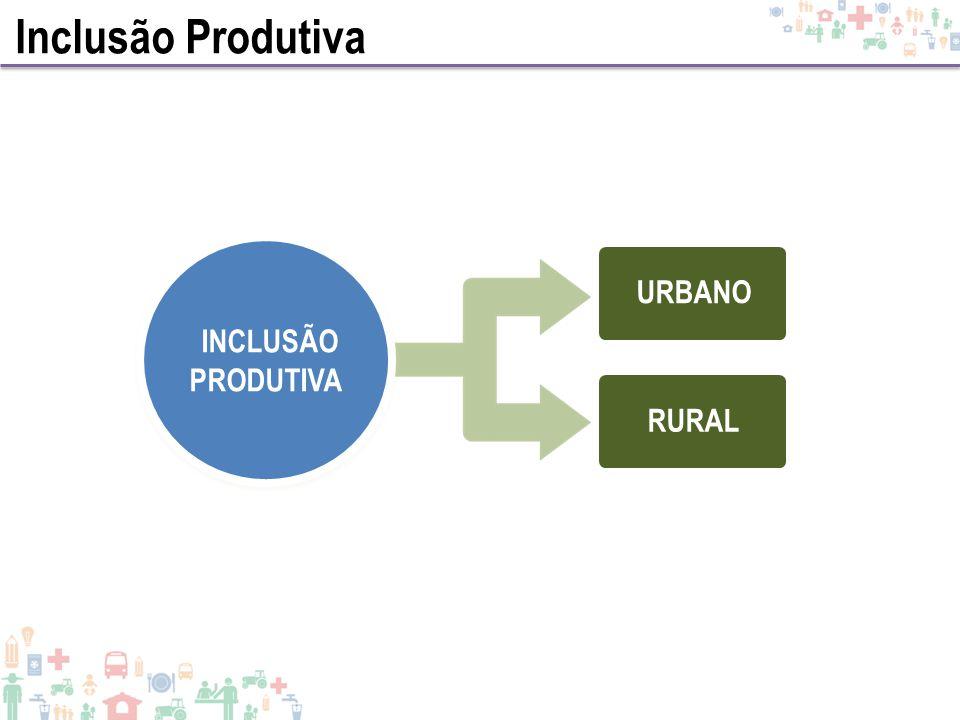 Inclusão Produtiva URBANO INCLUSÃO PRODUTIVA RURAL