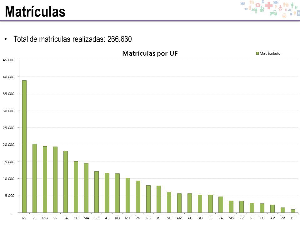 Matrículas Total de matrículas realizadas: 266.660