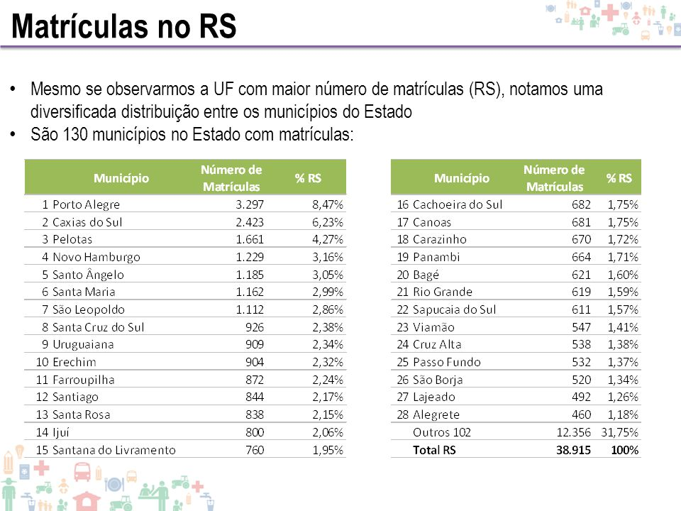 Matrículas no RS Mesmo se observarmos a UF com maior número de matrículas (RS), notamos uma diversificada distribuição entre os municípios do Estado.