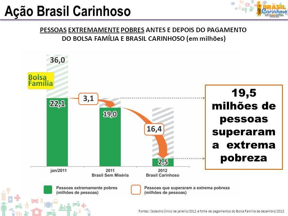 Ação Brasil Carinhoso PESSOAS EXTREMAMENTE POBRES ANTES E DEPOIS DO PAGAMENTO. DO BOLSA FAMÍLIA E BRASIL CARINHOSO (em milhões)