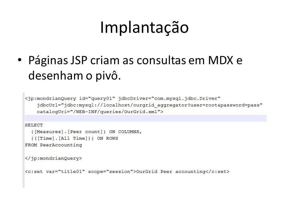 Implantação Páginas JSP criam as consultas em MDX e desenham o pivô.