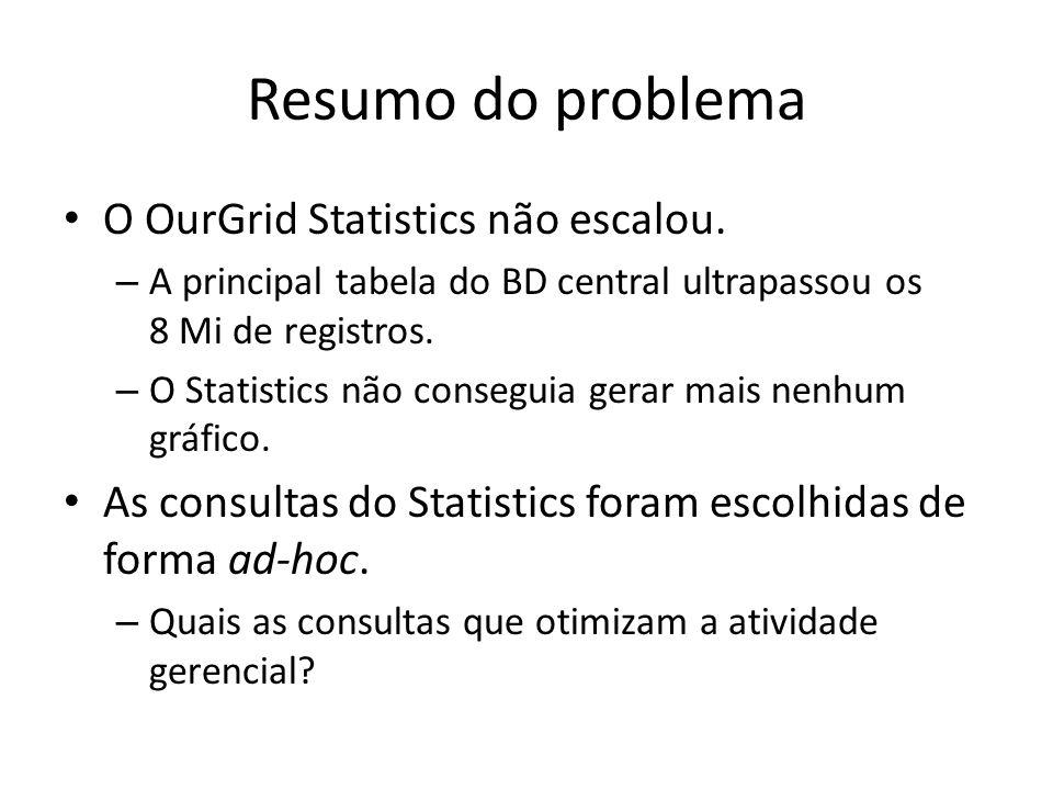 Resumo do problema O OurGrid Statistics não escalou.