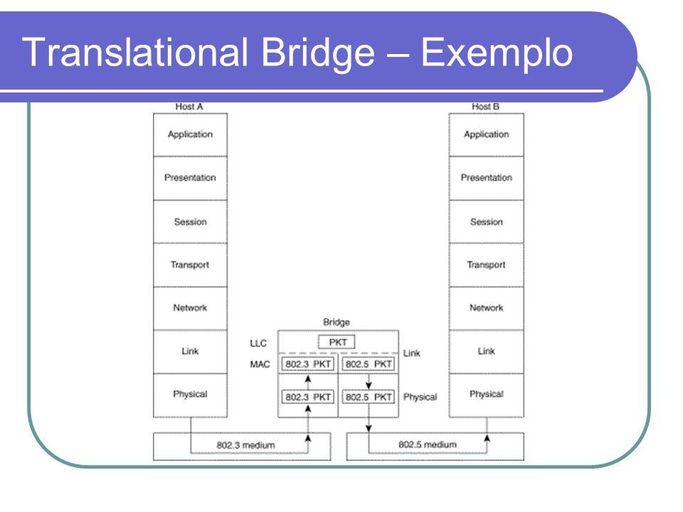 Translational Bridge – Exemplo