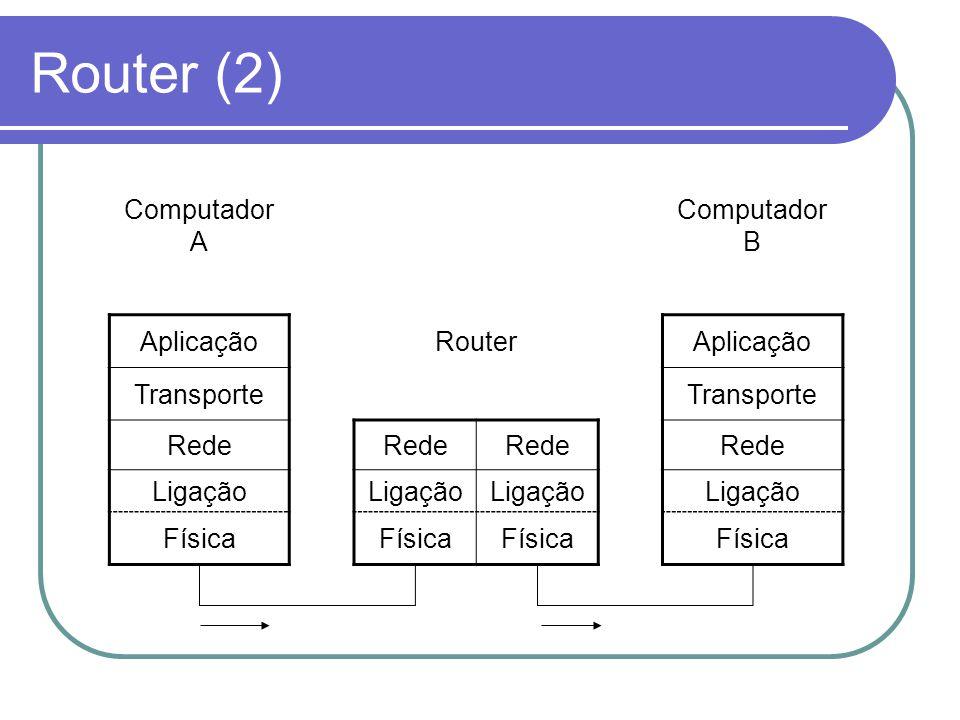 Router (2) Computador A Computador B Aplicação Router Transporte Rede