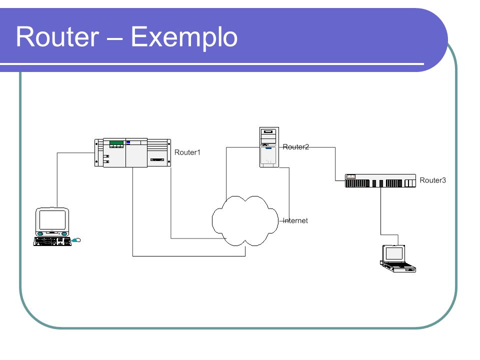 Router – Exemplo