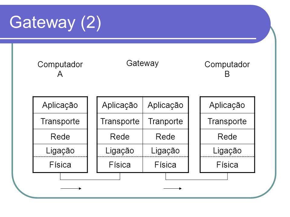 Gateway (2) Computador A Gateway Computador B Aplicação Transporte