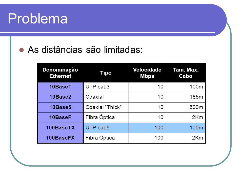Problema As distâncias são limitadas: Denominação Ethernet Tipo