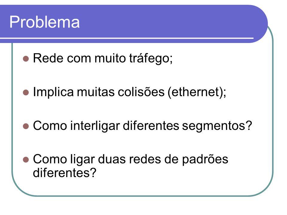 Problema Rede com muito tráfego; Implica muitas colisões (ethernet);