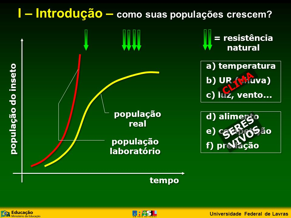 I – Introdução – como suas populações crescem população laboratório