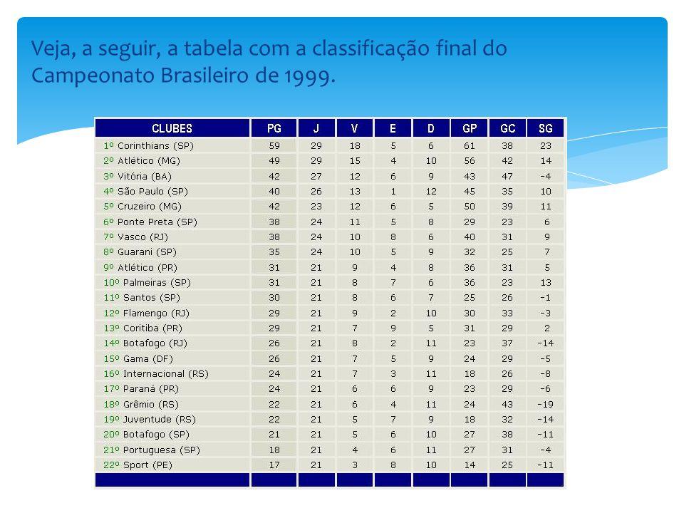 Veja, a seguir, a tabela com a classificação final do Campeonato Brasileiro de 1999.