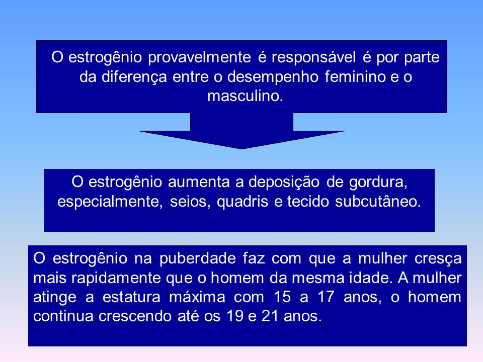 O estrogênio provavelmente é responsável é por parte da diferença entre o desempenho feminino e o masculino.