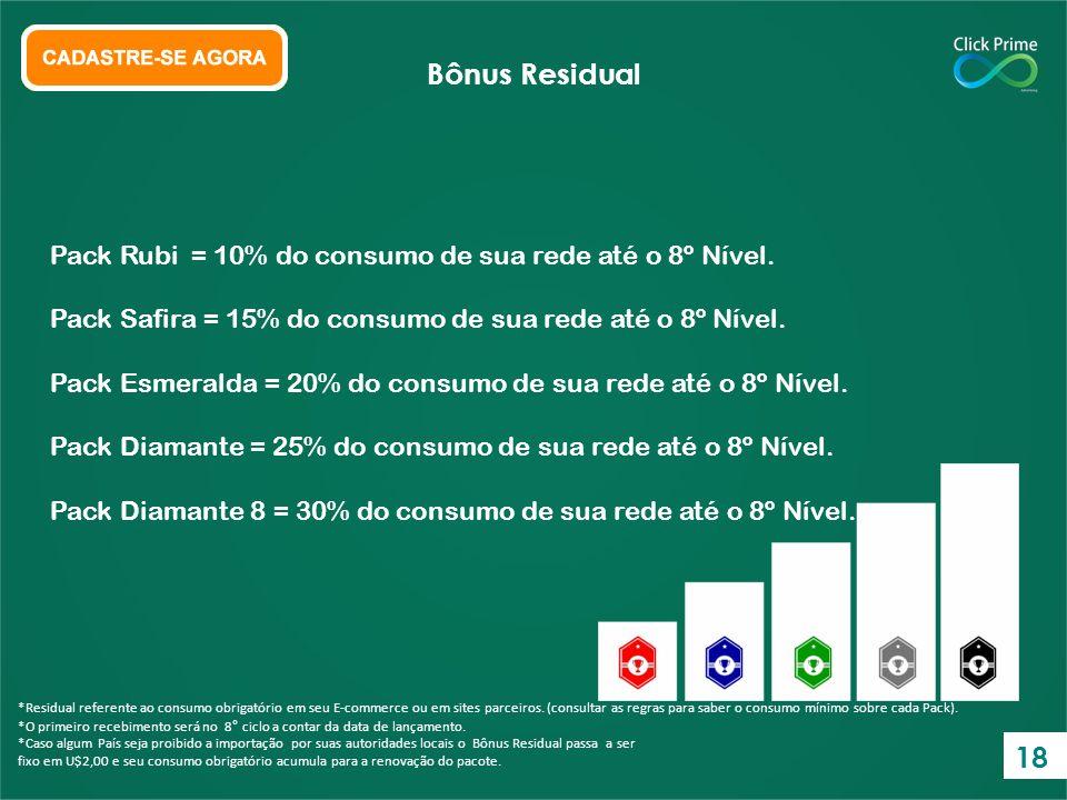 Bônus Residual Pack Rubi = 10% do consumo de sua rede até o 8º Nível. Pack Safira = 15% do consumo de sua rede até o 8º Nível.