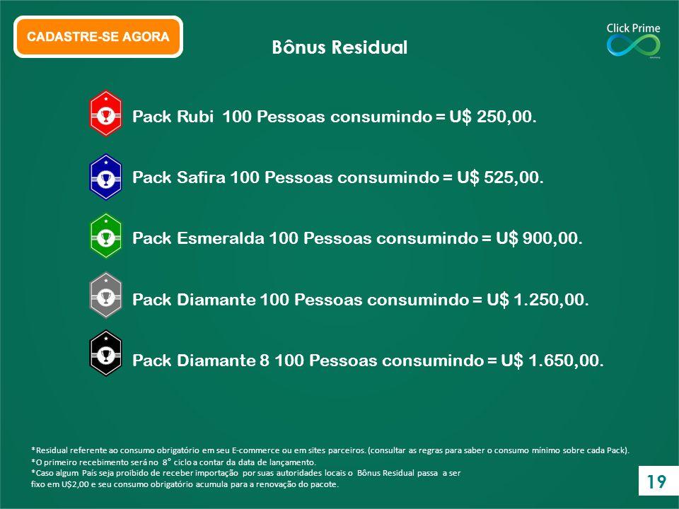 Bônus Residual 19 Pack Rubi 100 Pessoas consumindo = U$ 250,00.