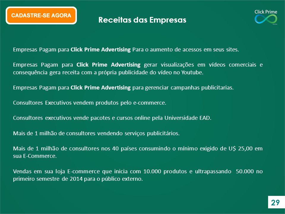 Receitas das Empresas Empresas Pagam para Click Prime Advertising Para o aumento de acessos em seus sites.