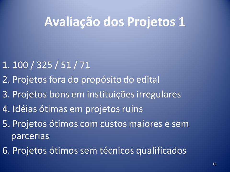 Avaliação dos Projetos 1